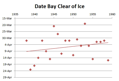 Graph showing dates bay was clear of ice.