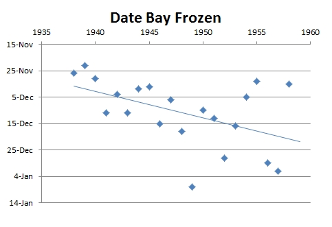 Graph showing dates bay was frozen.